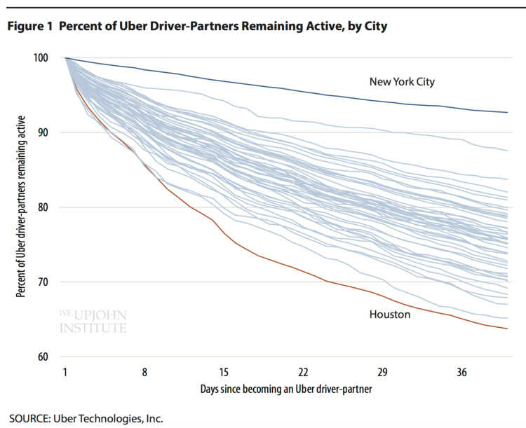 Figure 2 Shows That The Ratio Of New York Uber Drivers To The Population Of The City Or The Metropolitan Statistical Area Is Considerably Lower Than Either