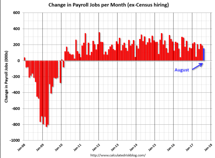august 2017 job report in us – disappointing with total nonfarm