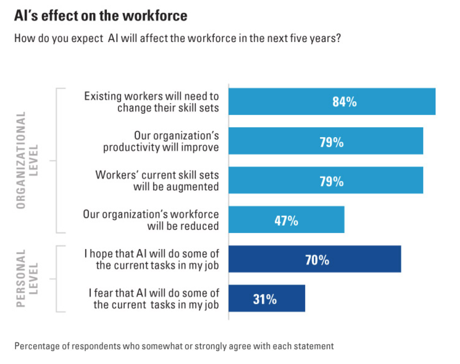 The Future Of Work U2013 Artificial Intelligence (AI) Wonu0027t Replace Most Jobs  But People Using It Are Starting To Replace People Who Donu0027t | Job Market  Monitor