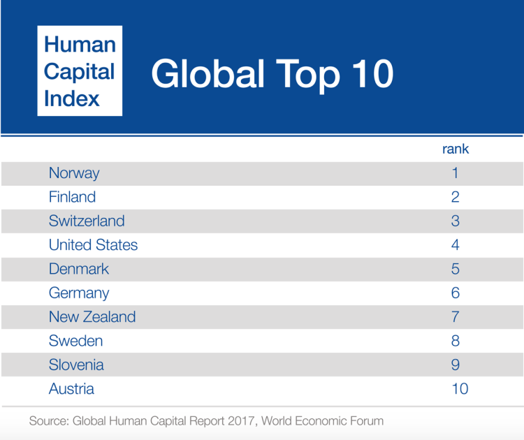 Global Human Capital Report The Top Countries Job - Capital of all countries in the world