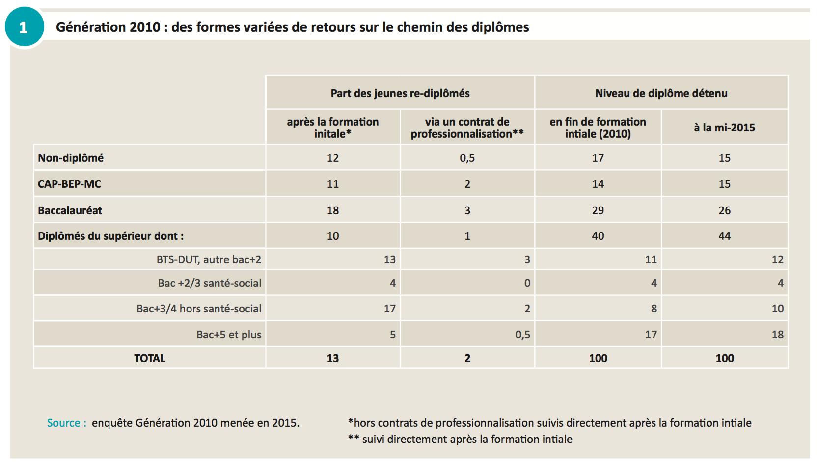 france  u2013 13   des jeunes sortis de formation initiale en 2010 ont obtenu un nouveau dipl u00f4me dans