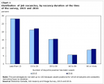 Long-Term Job Vacancies in Canada – 9% of the total (377,500) in2016
