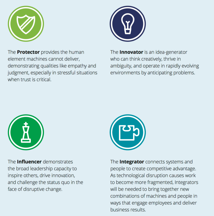 The Future of Work in Canada – Eight archetypes of jobs | Job Market ...