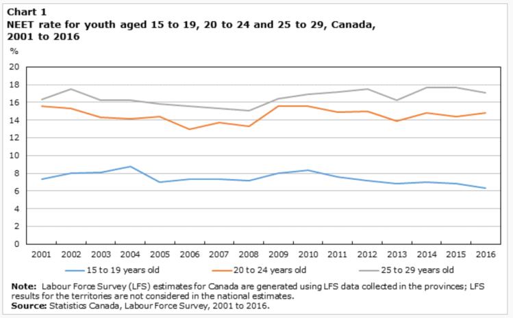 Neets In Canada A Fact Sheet Job Market Monitor