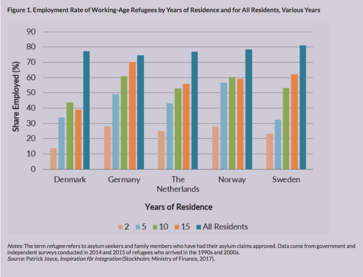 Refugees In Northern Europe Chances Of Finding Work Increase With Each Year Of Residence But Plateau At A Rate Significantly Below