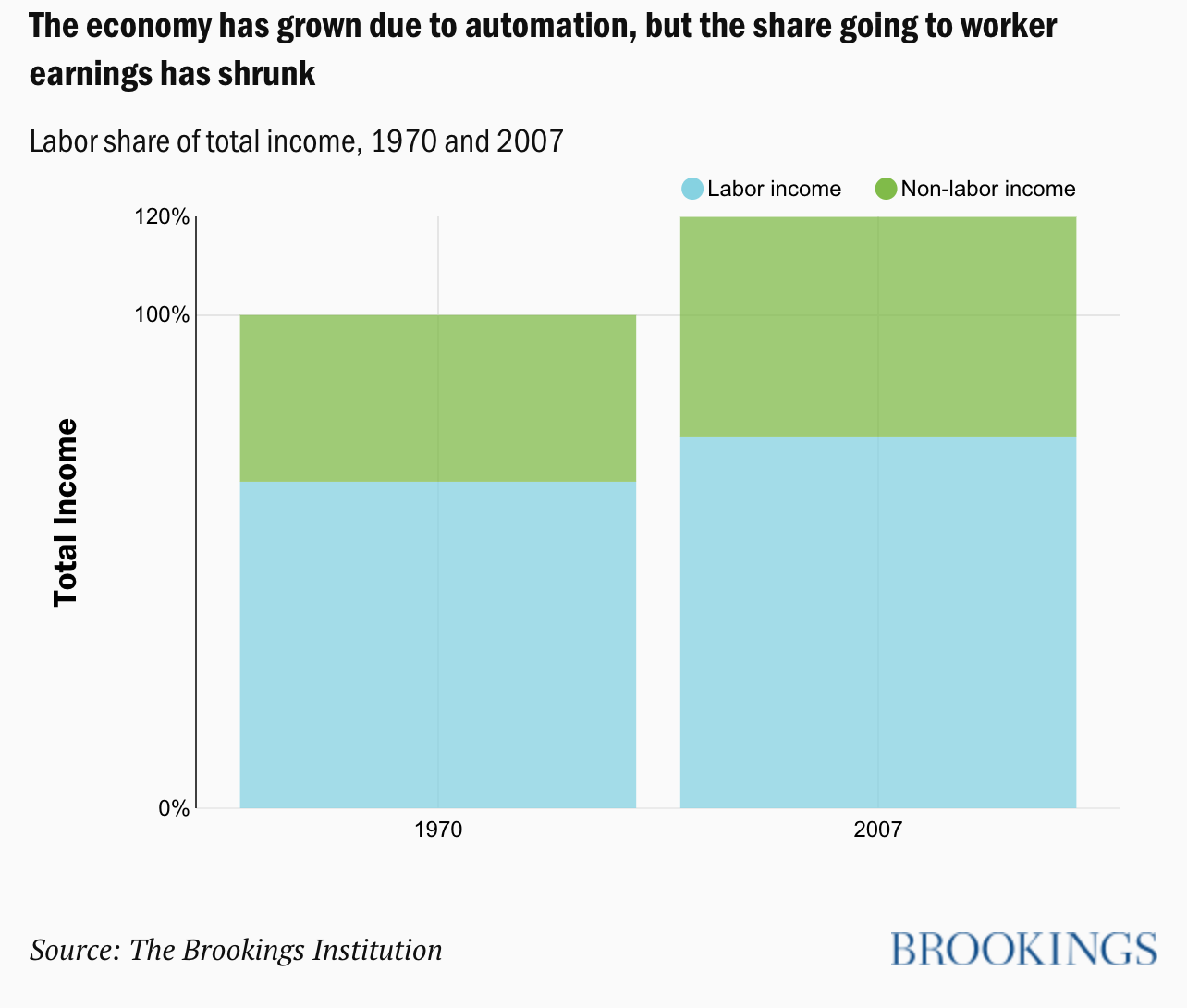 Future Of Work  U2013 Automation Has Not Been Employment