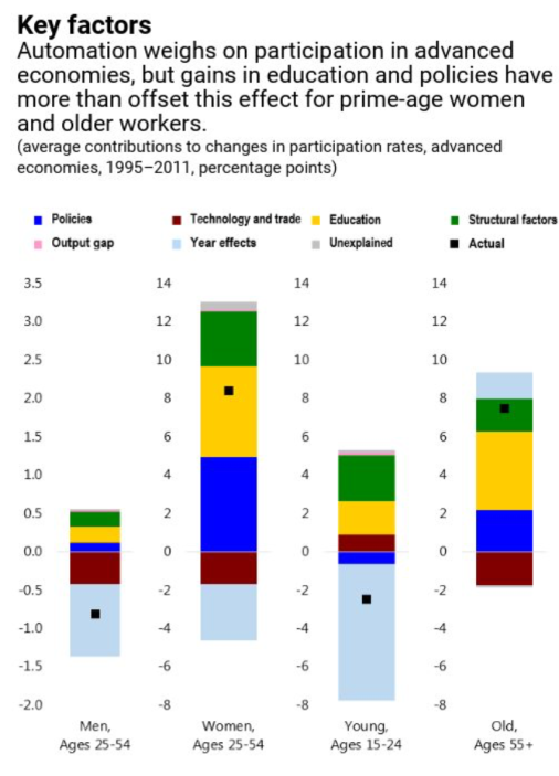Aging Workforce – Participation of older workers would have