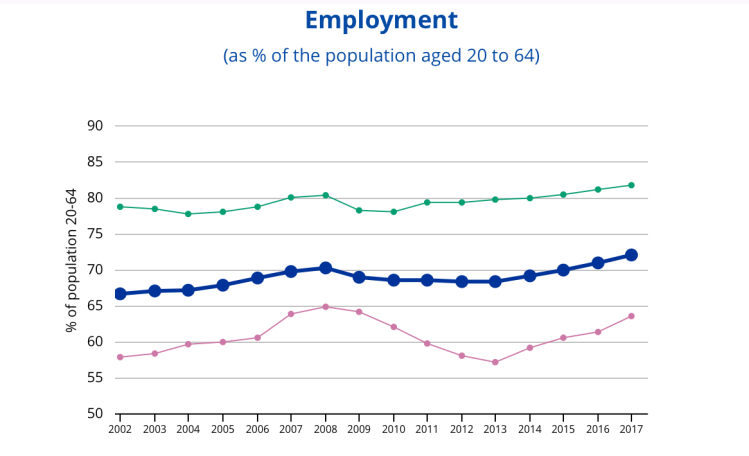 The European economy since 2000 – More people in work | Job