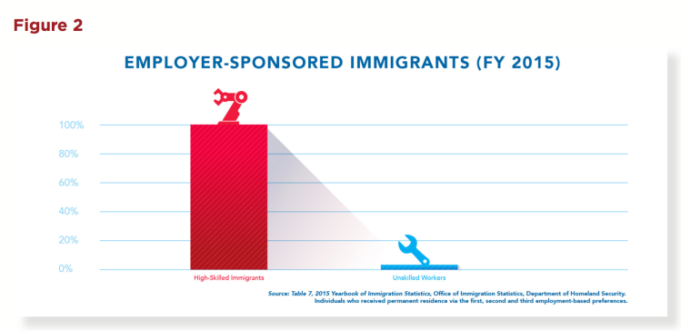 A Point-Based Immigration System in US – Would it work ? | Job