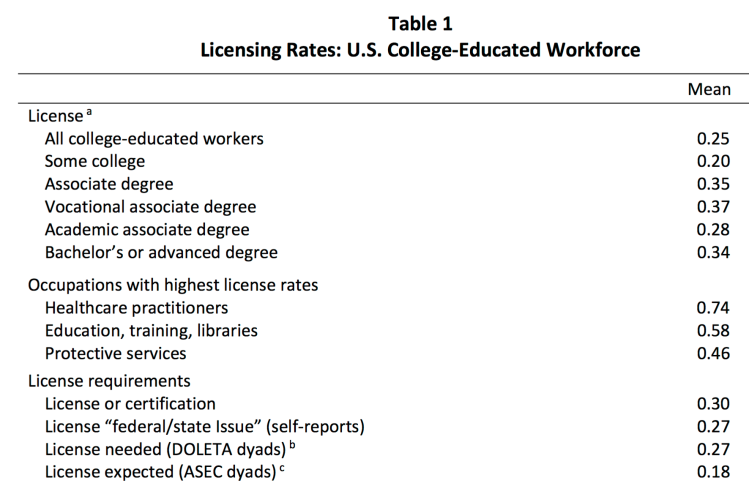 Licensing of College-Educated Workers in US – A significant