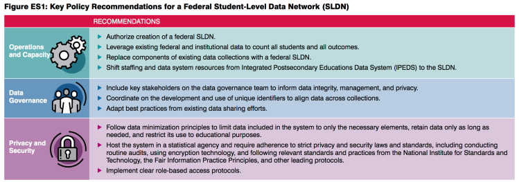 Higher education in us a blueprint for better information job read the whole story at a blueprint for better information recommendations for a federal postsecondary student level data network ihep malvernweather Image collections