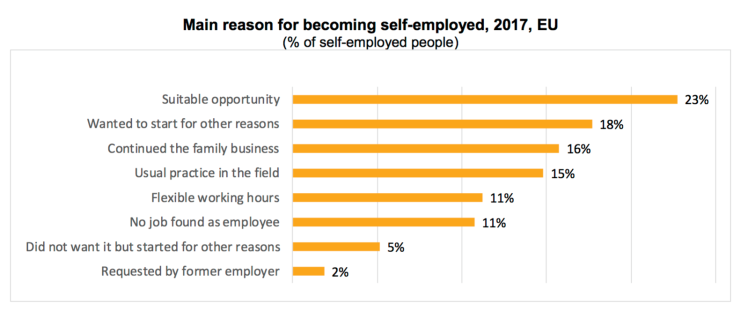 Europe – 33 million were self-employed in 2017, 23% because