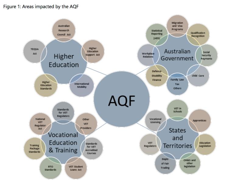 2 The Australian Qualifications Framework (AQF) as it