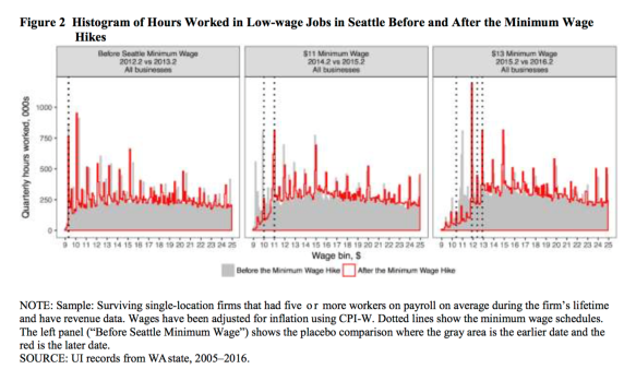 Minimum Wage In Seattle – Increases labor costs, mildly reduces demand for  low-wage jobs, but doesn't increase prices | Job Market Monitor