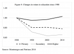Returns of Education – The returns to higher education have increased themost