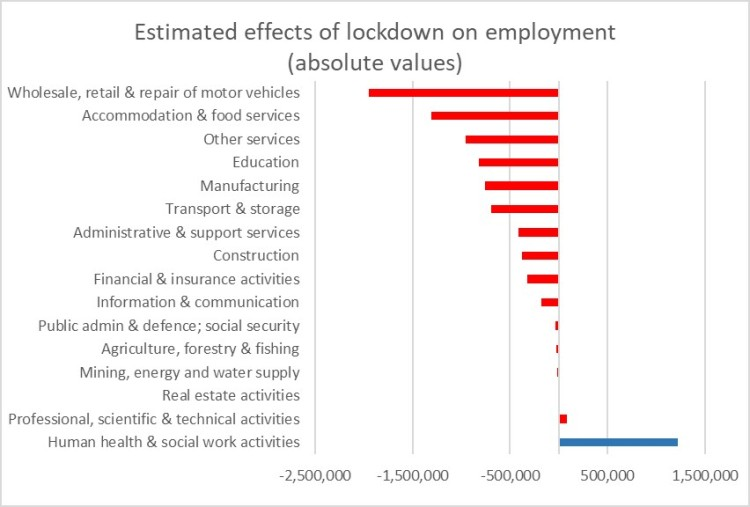 Covid Jobs And Lockdown In Uk Can Take More Than 6 5m Jobs Out Of The Economy Job Market Monitor