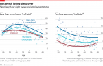 Sleep – Losing your job makes you more likely to sleep too little or far toomuch