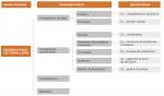 Taxonomie des Compétences au Canada – Transposer les données O*NET dans le contextecanadien